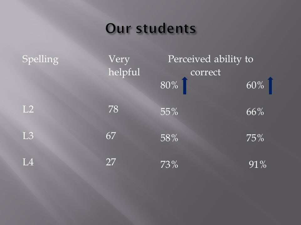 SpellingVery helpful L278 L3 67 L4 27 Perceived ability to correct 80%60% 55%66% 58%75% 73% 91%