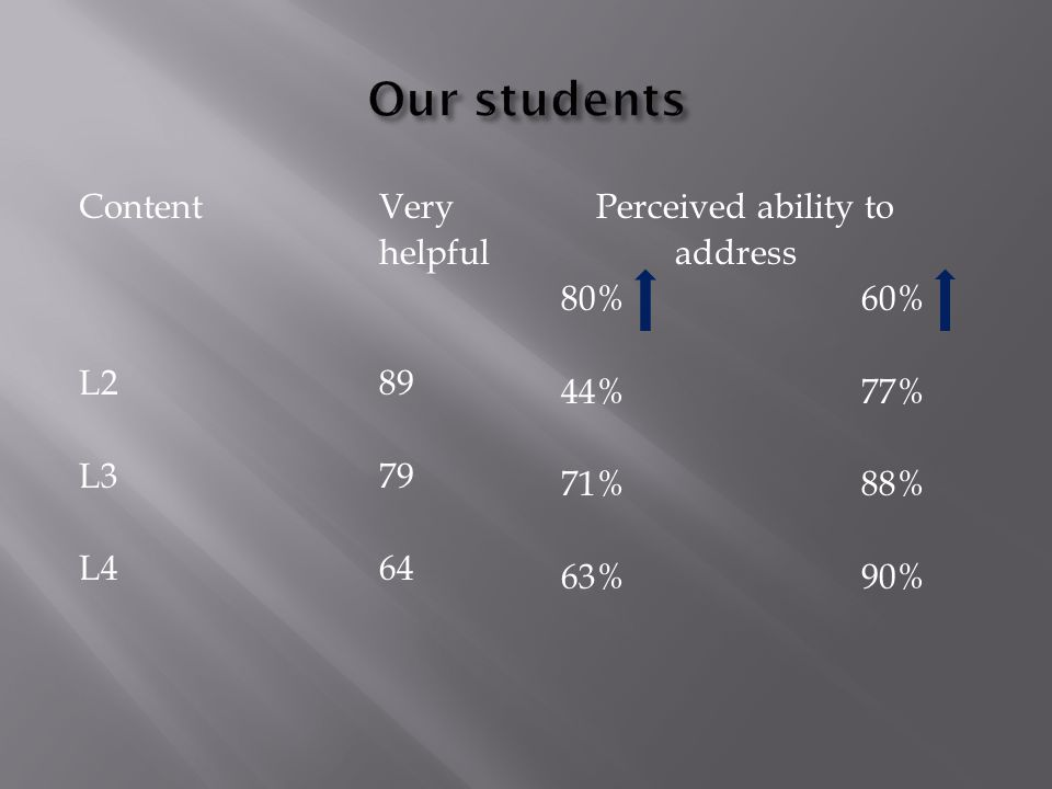 ContentVery helpful L289 L3 79 L4 64 Perceived ability to address 80%60% 44%77% 71%88% 63%90%