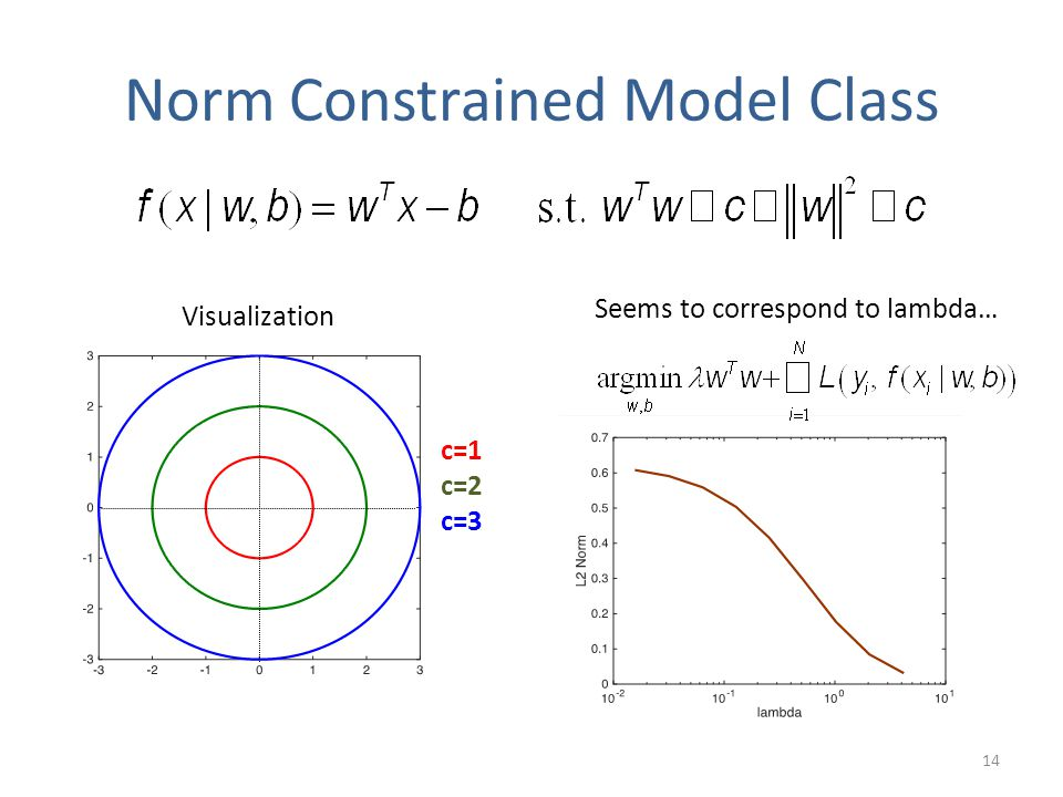 Norm Constrained Model Class c=1 c=2 c=3 Visualization Seems to correspond to lambda… 14