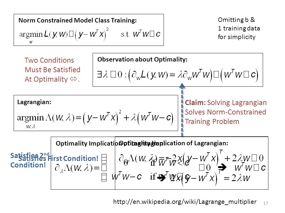 Norm Constrained Model Class Training: Observation about Optimality: Lagrangian:  Optimality Implication of Lagrangian: Claim: Solving Lagrangian Sol