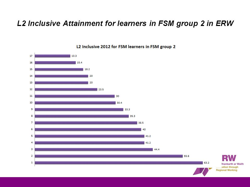 L2 Inclusive Attainment for learners in FSM group 2 in ERW