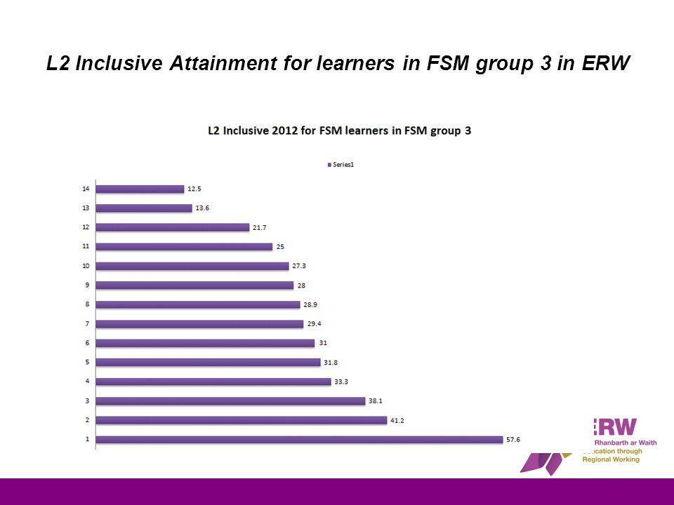 L2 Inclusive Attainment for learners in FSM group 3 in ERW