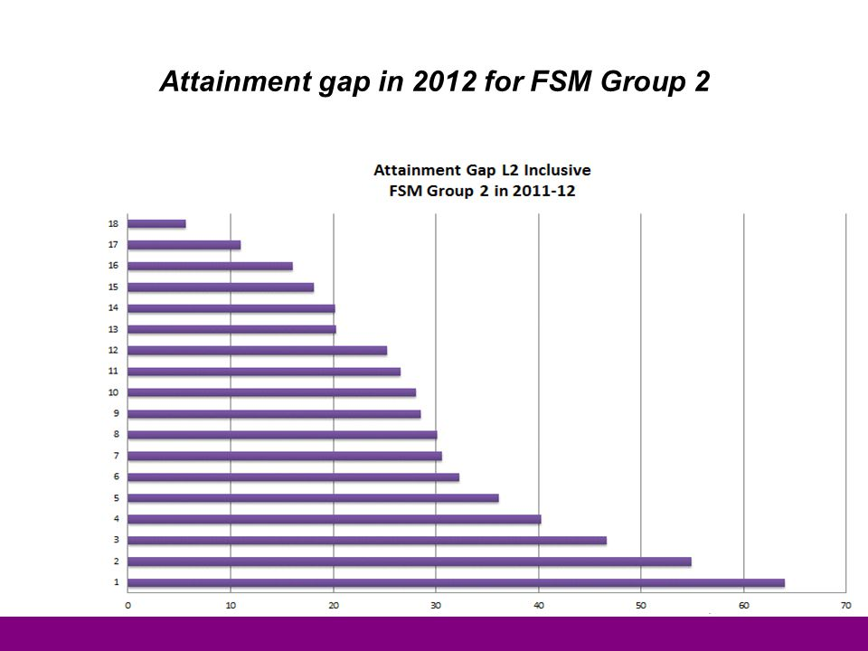 Attainment gap in 2012 for FSM Group 2