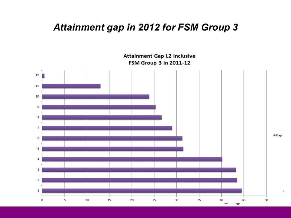 Attainment gap in 2012 for FSM Group 3