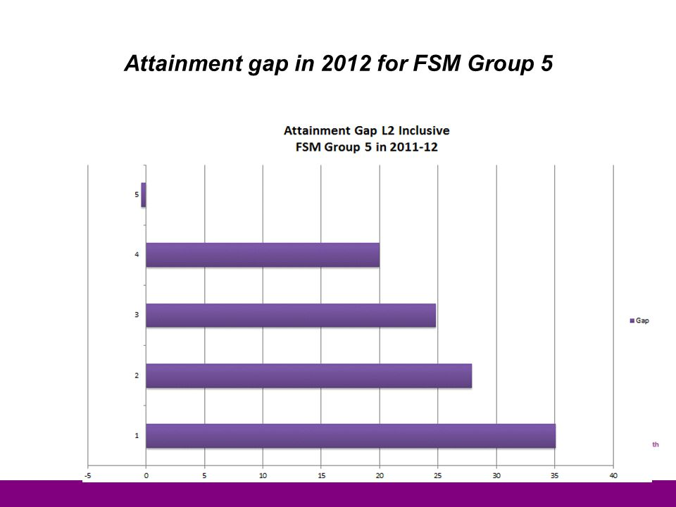 Attainment gap in 2012 for FSM Group 5
