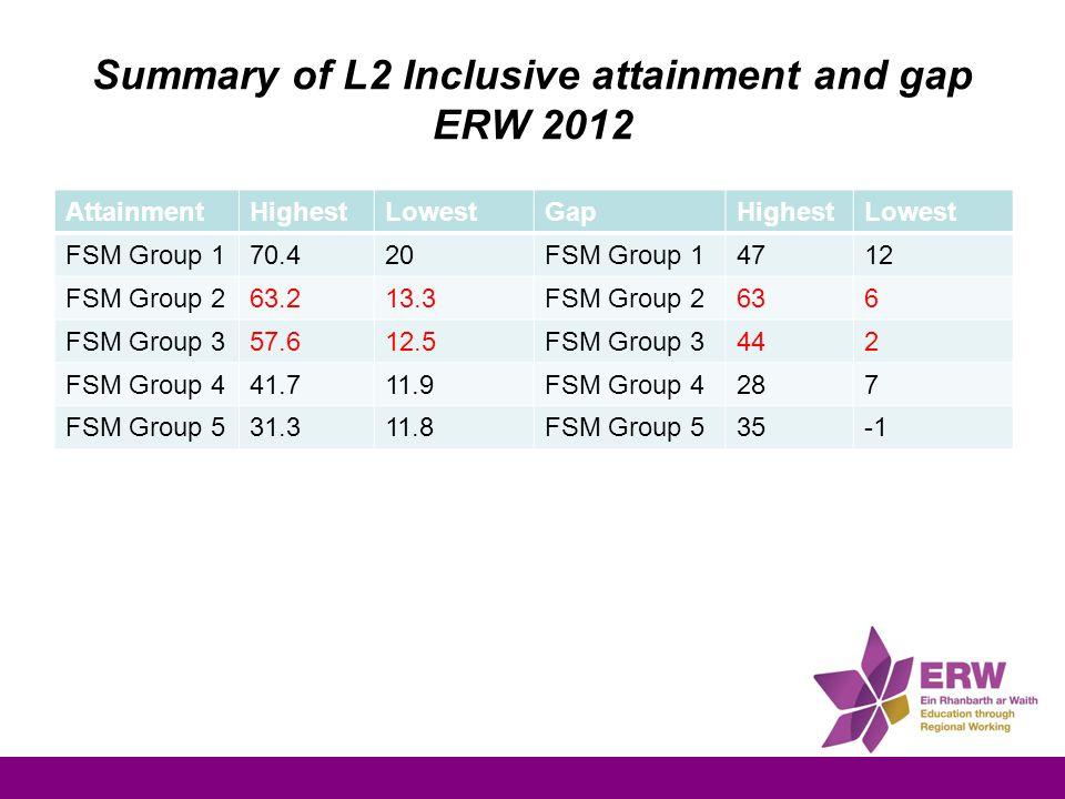 Summary of L2 Inclusive attainment and gap ERW 2012 AttainmentHighestLowestGapHighestLowest FSM Group 170.420FSM Group 14712 FSM Group 263.213.3FSM Group 2636 FSM Group 357.612.5FSM Group 3442 FSM Group 441.711.9FSM Group 4287 FSM Group 531.311.8FSM Group 535