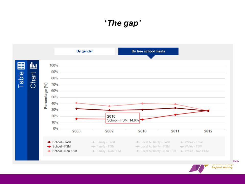 'The gap'