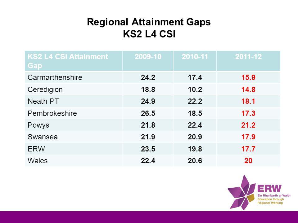 Regional Attainment Gaps KS2 L4 CSI KS2 L4 CSI Attainment Gap 2009-102010-112011-12 Carmarthenshire24.217.415.9 Ceredigion18.810.214.8 Neath PT24.922.218.1 Pembrokeshire26.518.517.3 Powys21.822.421.2 Swansea21.920.917.9 ERW23.519.817.7 Wales22.420.620