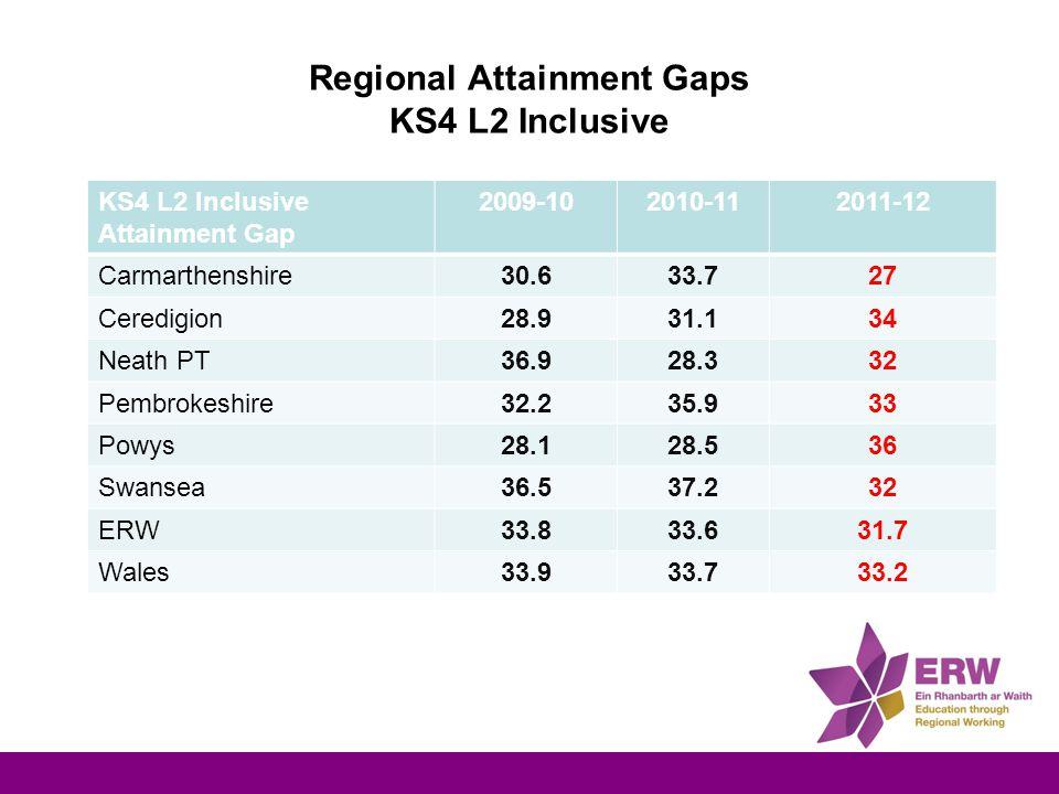 Regional Attainment Gaps KS4 L2 Inclusive KS4 L2 Inclusive Attainment Gap 2009-102010-112011-12 Carmarthenshire30.633.727 Ceredigion28.931.134 Neath PT36.928.332 Pembrokeshire32.235.933 Powys28.128.536 Swansea36.537.232 ERW33.833.631.7 Wales33.933.733.2