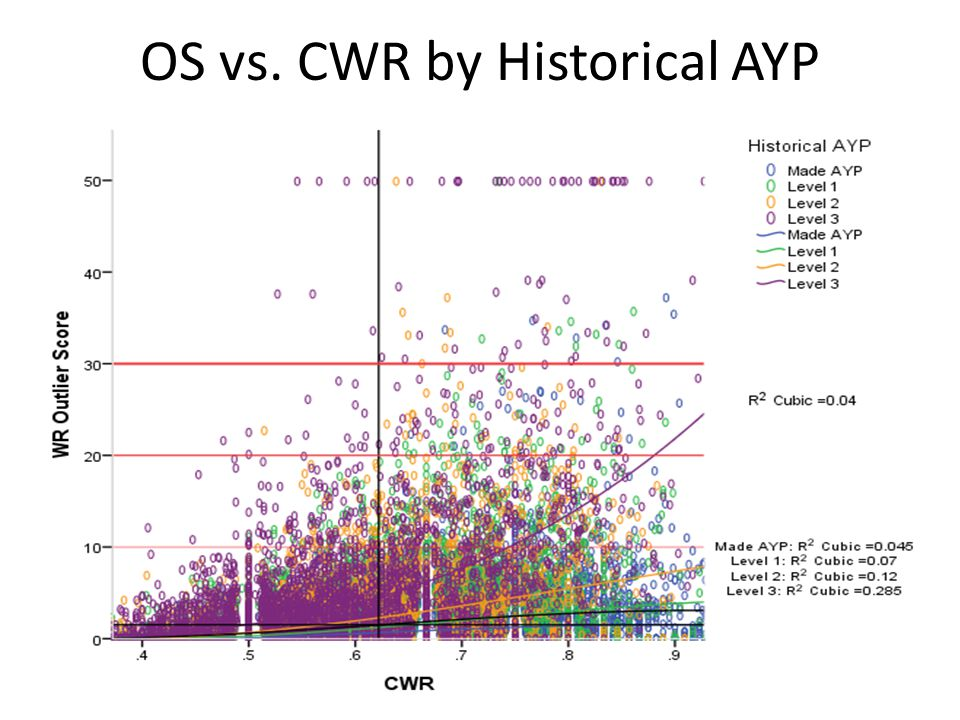 OS vs. CWR by Historical AYP