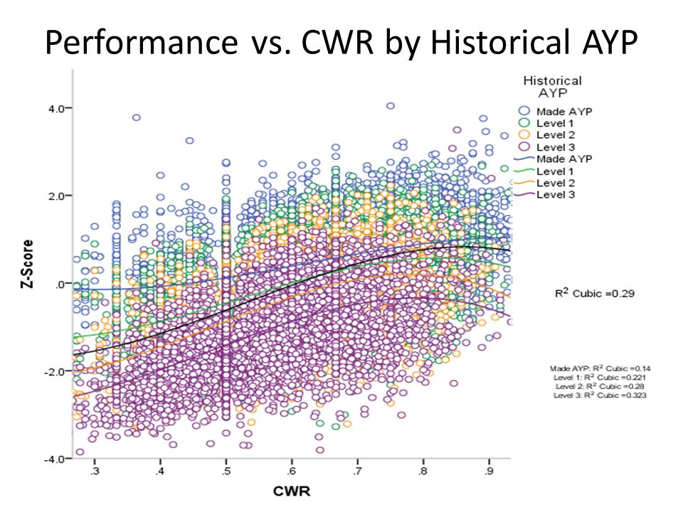 Performance vs. CWR by Historical AYP