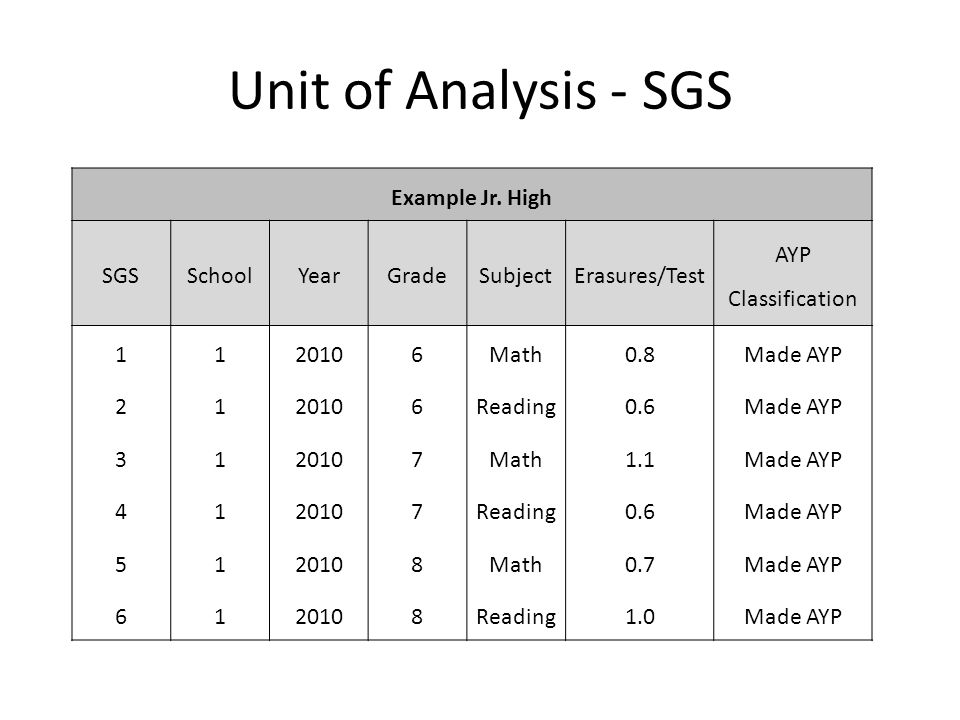 Unit of Analysis - SGS Example Jr. High SGSSchoolYearGradeSubjectErasures/Test AYP Classification 1120106Math0.8Made AYP 2120106 Reading0.6 Made AYP 3