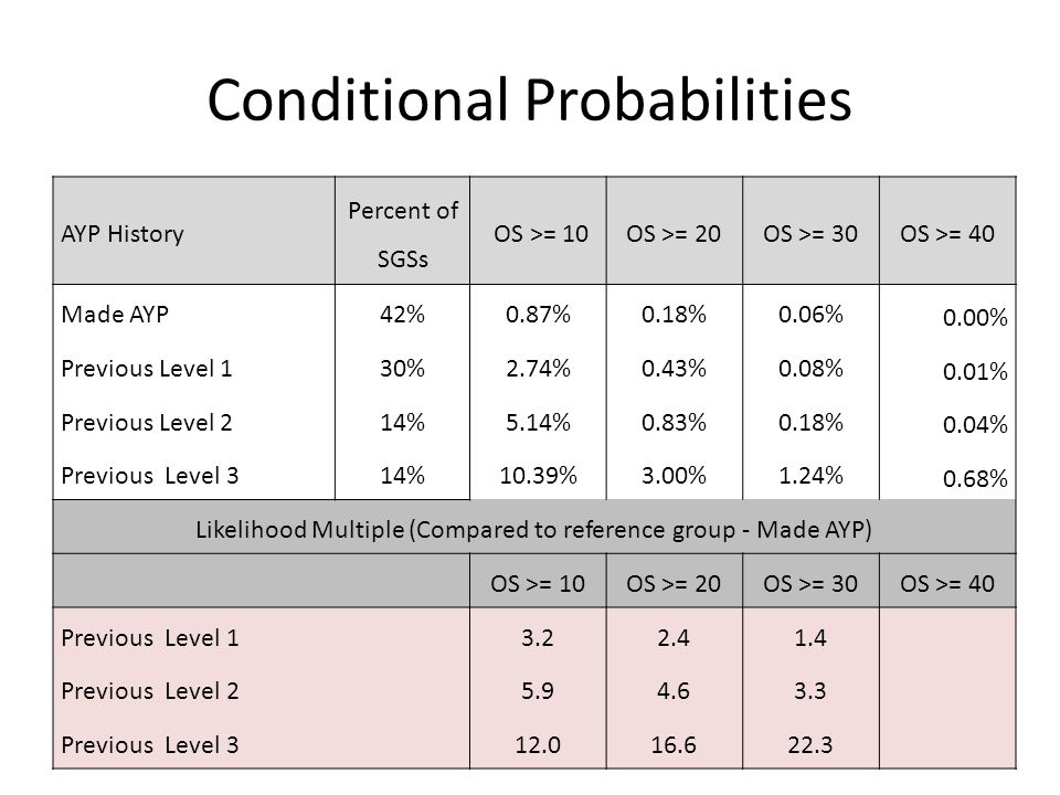 Conditional Probabilities AYP History Percent of SGSs OS >= 10OS >= 20OS >= 30OS >= 40 Made AYP42%0.87%0.18%0.06% 0.00% Previous Level 130%2.74%0.43%0.08% 0.01% Previous Level 214%5.14%0.83%0.18% 0.04% Previous Level 314%10.39%3.00%1.24% 0.68% Likelihood Multiple (Compared to reference group - Made AYP) OS >= 10OS >= 20OS >= 30OS >= 40 Previous Level 13.22.41.4 Previous Level 25.94.63.3 Previous Level 312.016.622.3