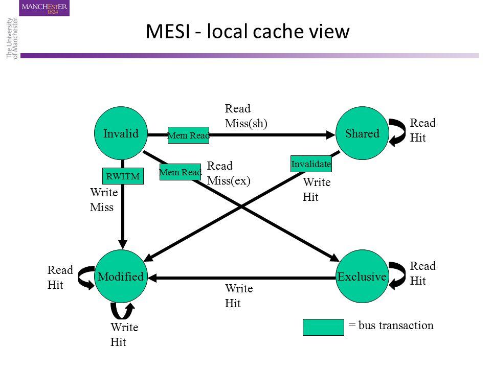 MESI - local cache view Invalid ModifiedExclusive Shared Read Hit Read Hit Read Hit Read Miss(sh) Read Miss(ex) Write Hit Write Hit Write Hit Write Mi