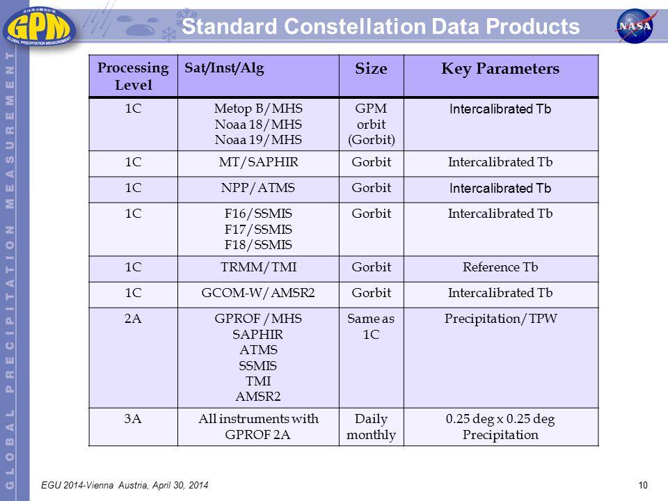 10EGU 2014-Vienna Austria, April 30, 2014 Standard Constellation Data Products Processing Level Sat/Inst/Alg SizeKey Parameters 1CMetop B/MHS Noaa 18/MHS Noaa 19/MHS GPM orbit (Gorbit) Intercalibrated Tb 1CMT/SAPHIRGorbitIntercalibrated Tb 1CNPP/ATMSGorbit Intercalibrated Tb 1CF16/SSMIS F17/SSMIS F18/SSMIS GorbitIntercalibrated Tb 1CTRMM/TMIGorbitReference Tb 1CGCOM-W/AMSR2GorbitIntercalibrated Tb 2AGPROF /MHS SAPHIR ATMS SSMIS TMI AMSR2 Same as 1C Precipitation/TPW 3AAll instruments with GPROF 2A Daily monthly 0.25 deg x 0.25 deg Precipitation