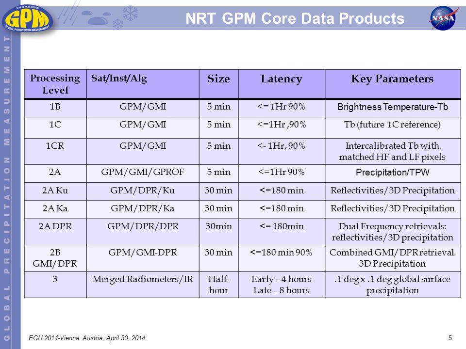 5EGU 2014-Vienna Austria, April 30, 2014 NRT GPM Core Data Products Processing Level Sat/Inst/Alg SizeLatencyKey Parameters 1BGPM/GMI5 min<= 1Hr 90% Brightness Temperature-Tb 1CGPM/GMI5 min<=1Hr,90%Tb (future 1C reference) 1CRGPM/GMI5 min<- 1Hr, 90%Intercalibrated Tb with matched HF and LF pixels 2AGPM/GMI/GPROF5 min<=1Hr 90% Precipitation/TPW 2A KuGPM/DPR/Ku30 min<=180 minReflectivities/3D Precipitation 2A KaGPM/DPR/Ka30 min<=180 minReflectivities/3D Precipitation 2A DPRGPM/DPR/DPR30min<= 180minDual Frequency retrievals: reflectivities/3D precipitation 2B GMI/DPR GPM/GMI-DPR30 min<=180 min 90%Combined GMI/DPR retrieval.