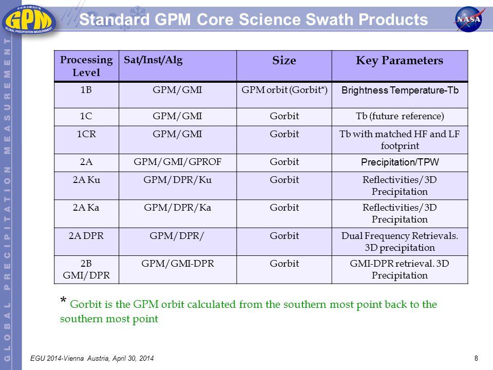 8EGU 2014-Vienna Austria, April 30, 2014 Standard GPM Core Science Swath Products Processing Level Sat/Inst/Alg SizeKey Parameters 1BGPM/GMIGPM orbit (Gorbit*) Brightness Temperature-Tb 1CGPM/GMIGorbitTb (future reference) 1CRGPM/GMIGorbitTb with matched HF and LF footprint 2AGPM/GMI/GPROFGorbit Precipitation/TPW 2A KuGPM/DPR/KuGorbitReflectivities/3D Precipitation 2A KaGPM/DPR/KaGorbitReflectivities/3D Precipitation 2A DPRGPM/DPR/GorbitDual Frequency Retrievals.