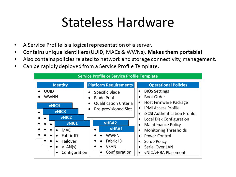 Stateless Hardware A Service Profile is a logical representation of a server. Contains unique identifiers (UUID, MACs & WWNs). Makes them portable! Al
