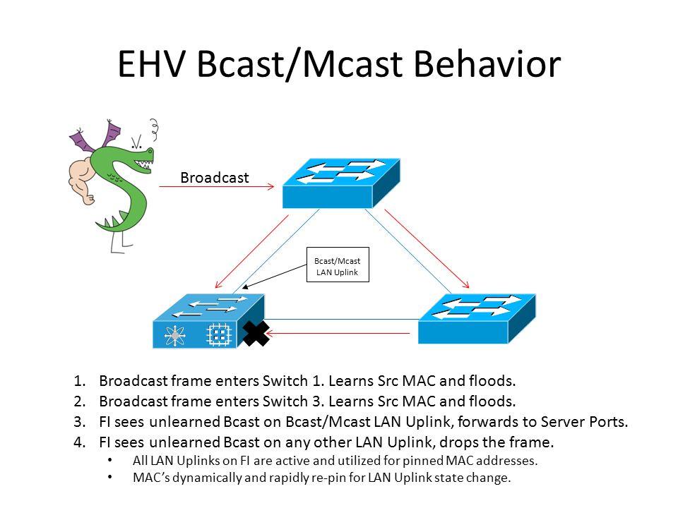 EHV Bcast/Mcast Behavior Broadcast 1.Broadcast frame enters Switch 1. Learns Src MAC and floods. 2.Broadcast frame enters Switch 3. Learns Src MAC and
