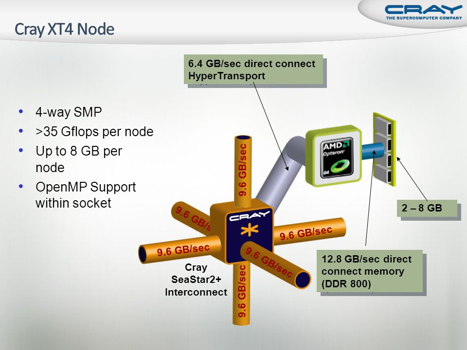 9.6 GB/sec 2 – 32 GB memory 6.4 GB/sec direct connect HyperTransport Cray SeaStar2+ Interconnect 25.6 GB/sec direct connect memory 8-way SMP >70 Gflops per node Up to 32 GB of shared memory per node OpenMP Support