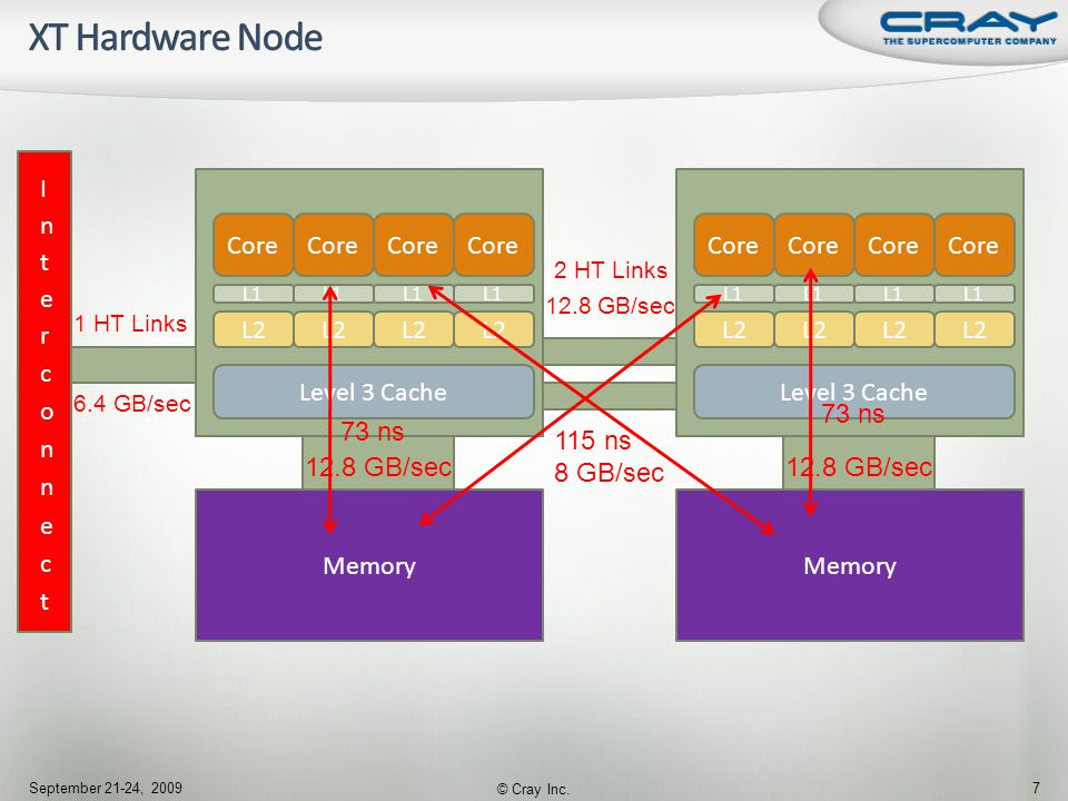  Strengths Upgradability Scalability of interconnects Increased node performance – need to use fewer nodes to achieve same performance Global addressing with Gemini  Adds ability to use PGAS – UPC And CAF to program around some of the weaknesses September 21-24, 2009 © Cray Inc.
