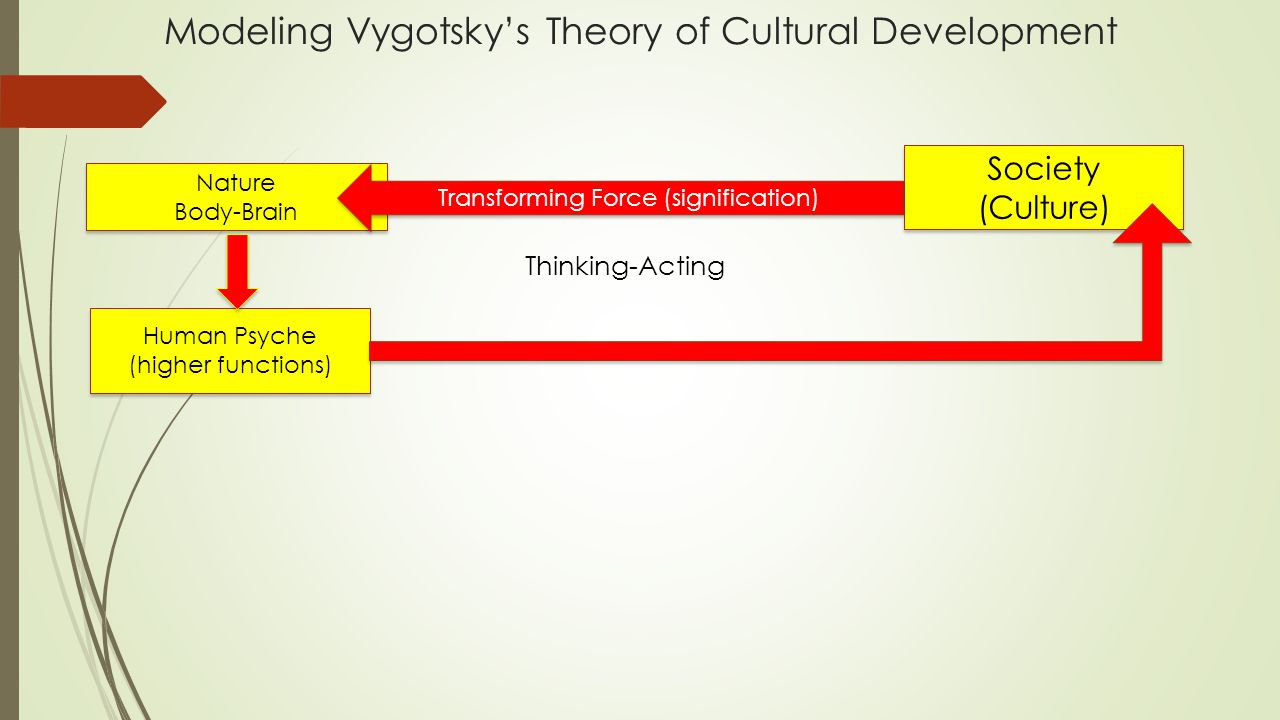 Modeling Vygotsky's Theory of Cultural Development Nature Body-Brain Nature Body-Brain Society (Culture) Society (Culture) Human Psyche (higher functi