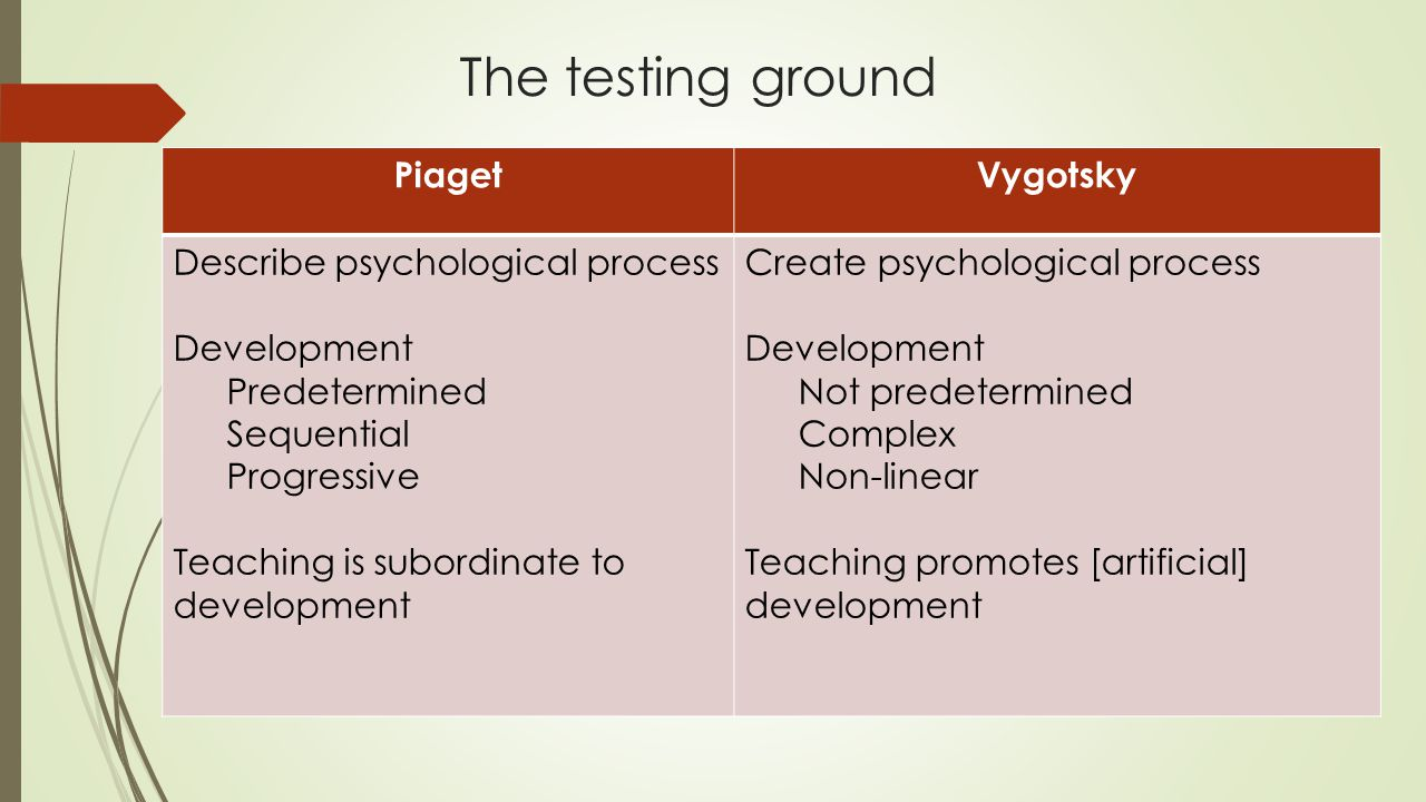 The testing ground PiagetVygotsky Describe psychological process Development Predetermined Sequential Progressive Teaching is subordinate to developme