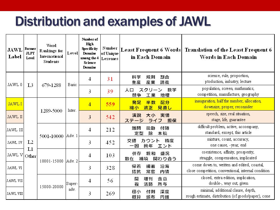 Distribution and examples of JAWL