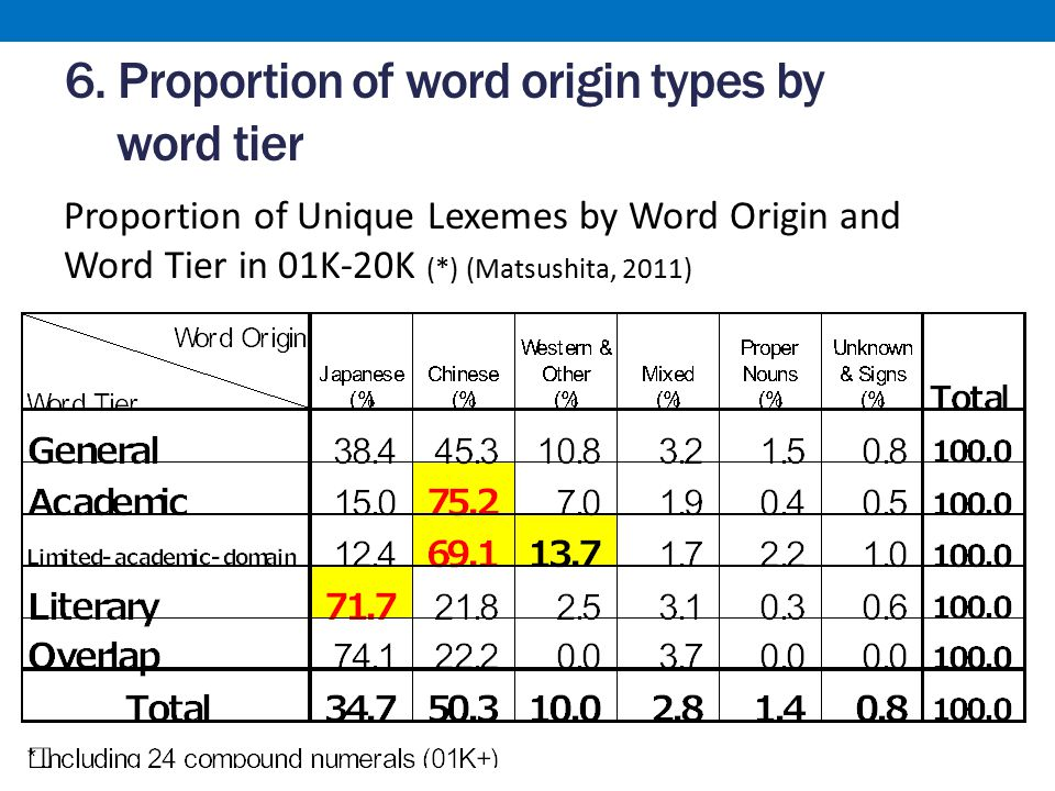 Findings from the proportion of word origin types by word tier LW LW: Japanese origin words are significantly dominant AWLAD AW and LAD: Chinese origin words are significantly dominant LAD LAD: more Western origin words (Gairaigo)  Western origin words tend to appear more at lower frequency levels in academic domain words Origins of academic and literary words are considerably clearly separated: Academic – Chinese origin Literary – Japanese origin