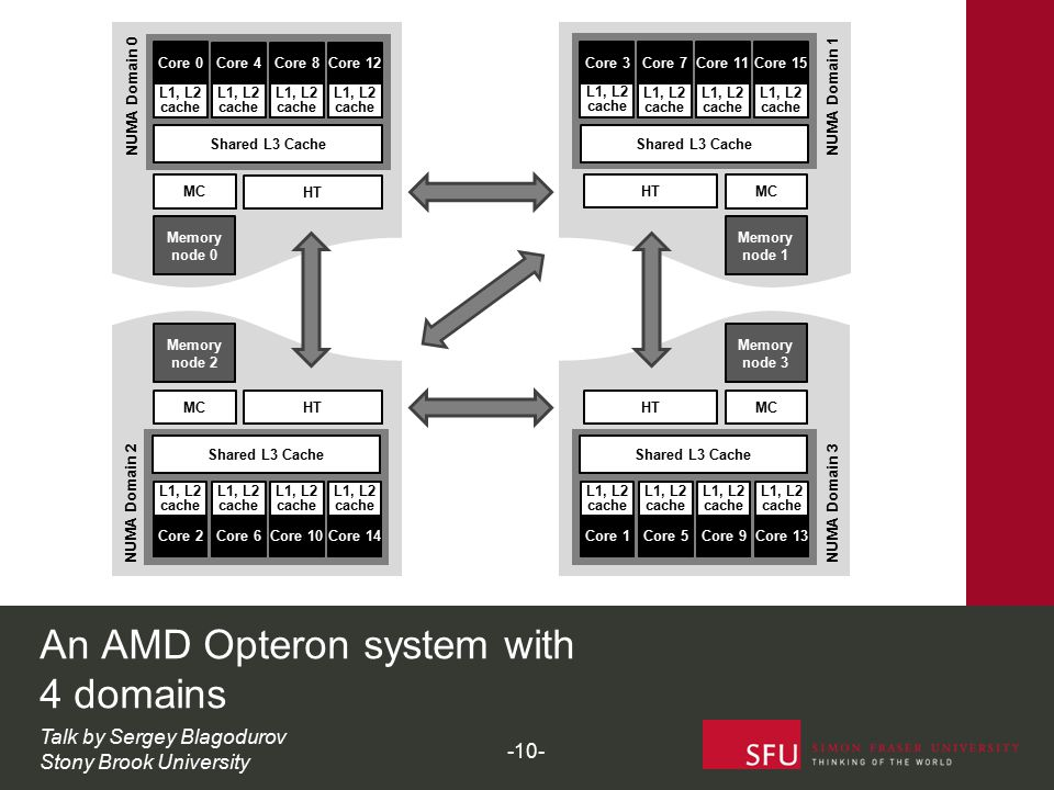 An AMD Opteron system with 4 domains MC HT Shared L3 Cache Core 0 L1, L2 cache Core 4 L1, L2 cache Core 8 L1, L2 cache Core 12 L1, L2 cache Memory node 0 NUMA Domain 0 MC HT Shared L3 Cache Core 2 L1, L2 cache Memory node 2 NUMA Domain 2 MC HT Shared L3 Cache Core 3 L1, L2 cache Core 7 L1, L2 cache Core 11 L1, L2 cache Core 15 L1, L2 cache Memory node 1 NUMA Domain 1 MC HT Memory node 3 NUMA Domain 3 Core 6 L1, L2 cache Core 10 L1, L2 cache Core 14 L1, L2 cache Shared L3 Cache Core 1 L1, L2 cache Core 5 L1, L2 cache Core 9 L1, L2 cache Core 13 L1, L2 cache Talk by Sergey Blagodurov Stony Brook University -10-