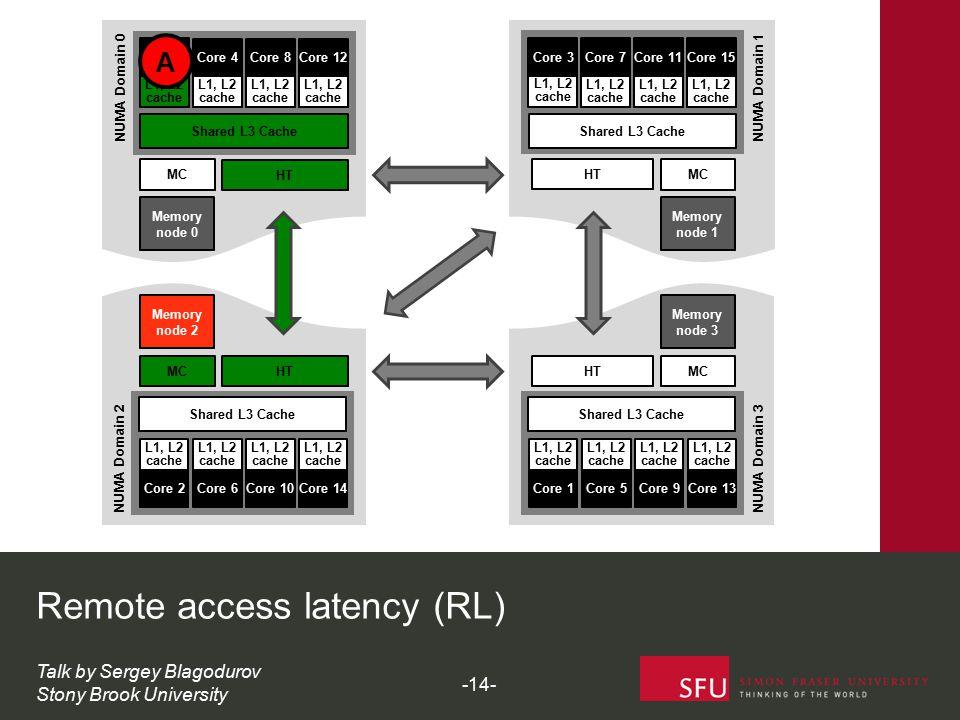 MC HT Shared L3 Cache Core 0 L1, L2 cache Core 4 L1, L2 cache Core 8 L1, L2 cache Core 12 L1, L2 cache Memory node 0 NUMA Domain 0 MC HT Shared L3 Cac
