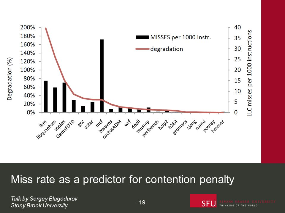 Miss rate as a predictor for contention penalty Talk by Sergey Blagodurov Stony Brook University -19-