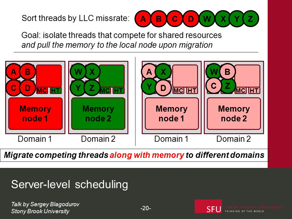Goal: isolate threads that compete for shared resources and pull the memory to the local node upon migration ABCD Domain 1Domain 2Domain 1Domain 2 Migrate competing threads along with memory to different domains Memory node 1 MCHT Server-level scheduling AB Memory node 2 MCHT MCHT Memory node 2 Memory node 1 MCHT X Y A Y W Sort threads by LLC missrate: ABXY Talk by Sergey Blagodurov Stony Brook University CD Z W C D WZ X D Z B C -20-