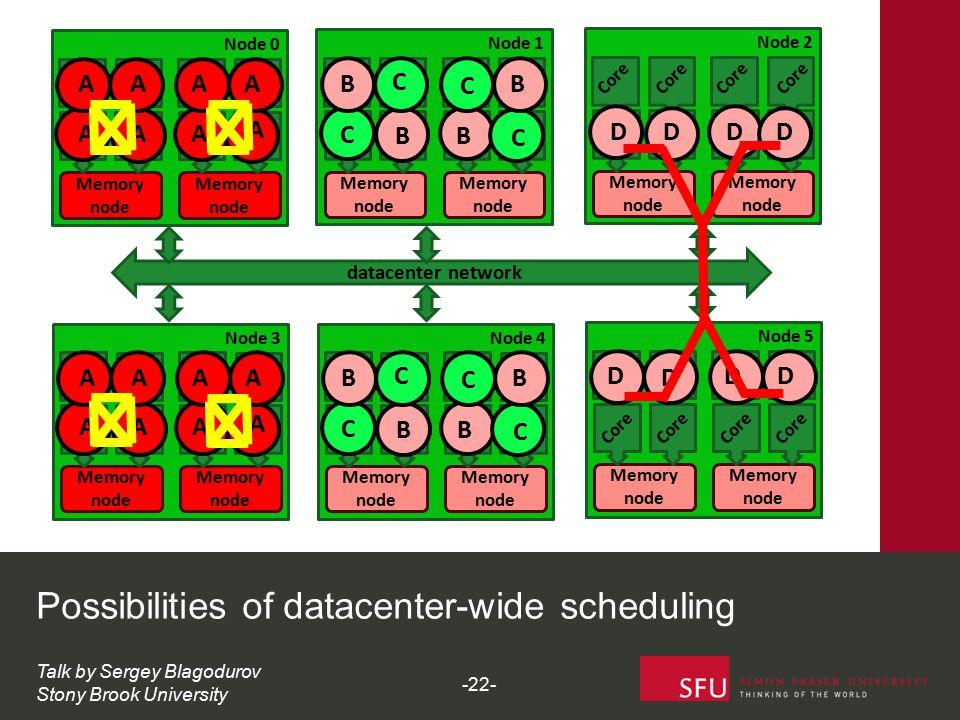 datacenter network Memory node Node 0 Core Possibilities of datacenter-wide scheduling Memory node Core A A AA AAAA Memory node Node 3 Core Memory nod