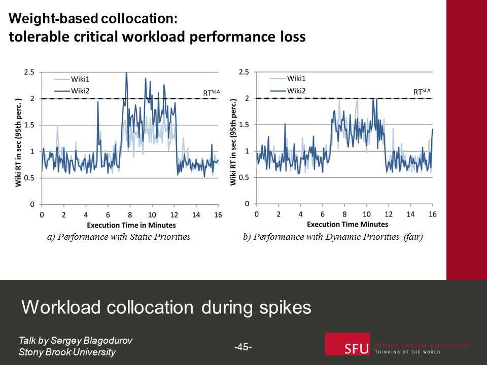 Workload collocation during spikes Talk by Sergey Blagodurov Stony Brook University Weight-based collocation: tolerable critical workload performance loss -45-