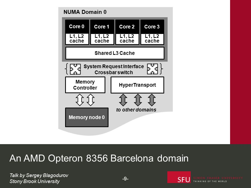 Memory Controller HyperTransport Shared L3 Cache System Request Interface Crossbar switch Core 0 L1, L2 cache Core 1 L1, L2 cache Core 2 L1, L2 cache Core 3 L1, L2 cache Memory node 0 NUMA Domain 0 to other domains An AMD Opteron 8356 Barcelona domain Talk by Sergey Blagodurov Stony Brook University -9-