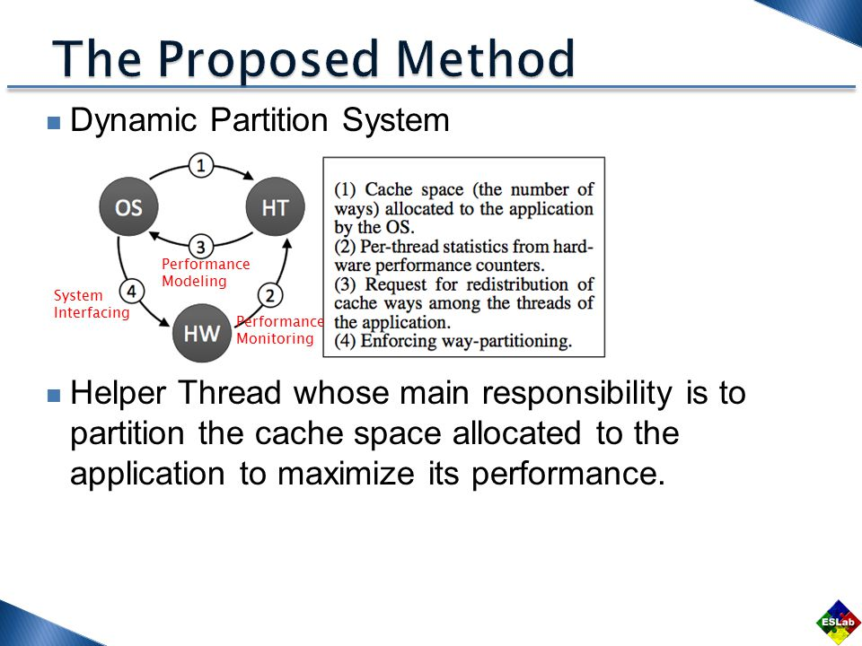 Dynamic Partition System Helper Thread whose main responsibility is to partition the cache space allocated to the application to maximize its performance.