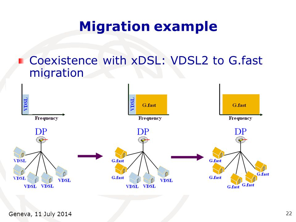 22 Coexistence with xDSL: VDSL2 to G.fast migration Migration example Geneva, 11 July 2014