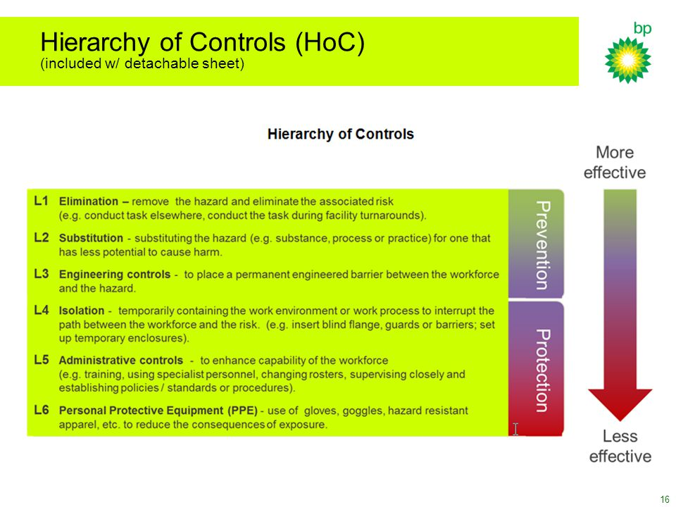 Hierarchy of Controls (HoC) (included w/ detachable sheet) 16