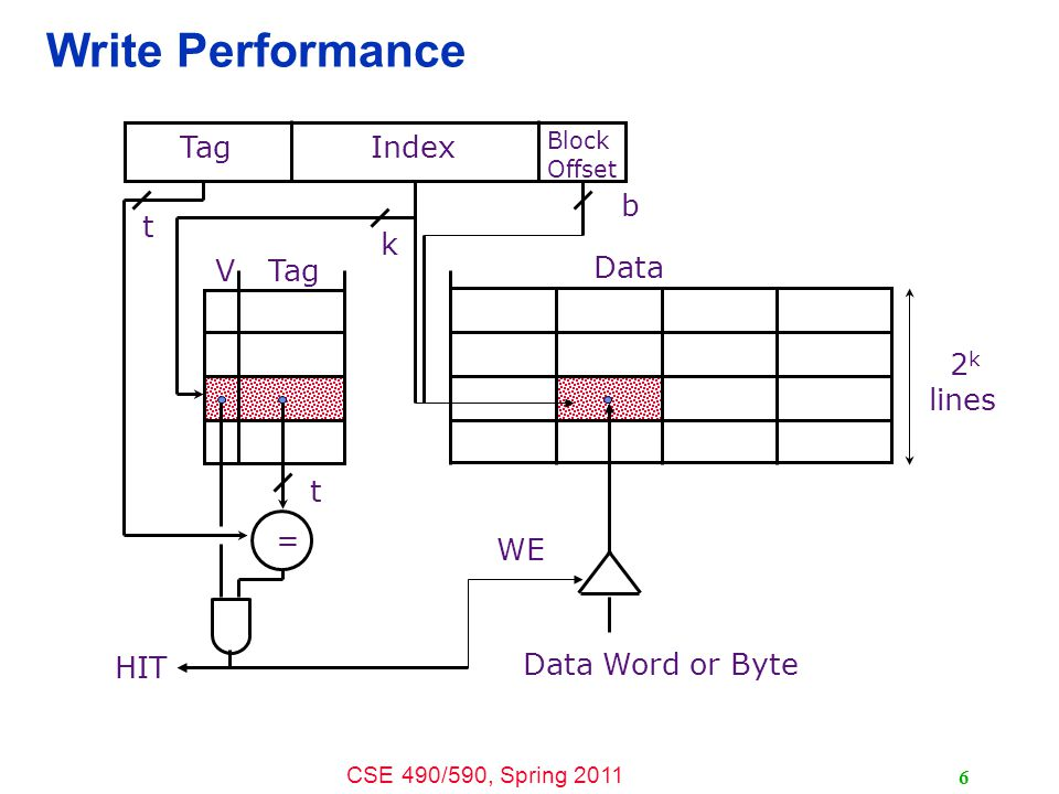 CSE 490/590, Spring 2011 6 Write Performance Tag Data V = Block Offset TagIndex t k b t HIT Data Word or Byte 2 k lines WE