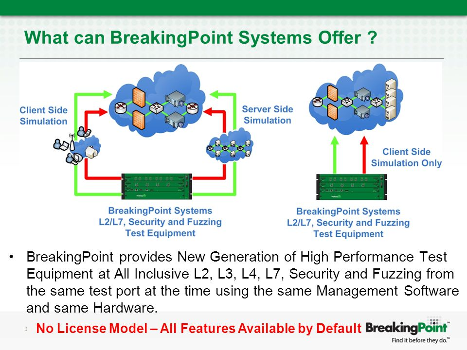 What can BreakingPoint Systems Offer .