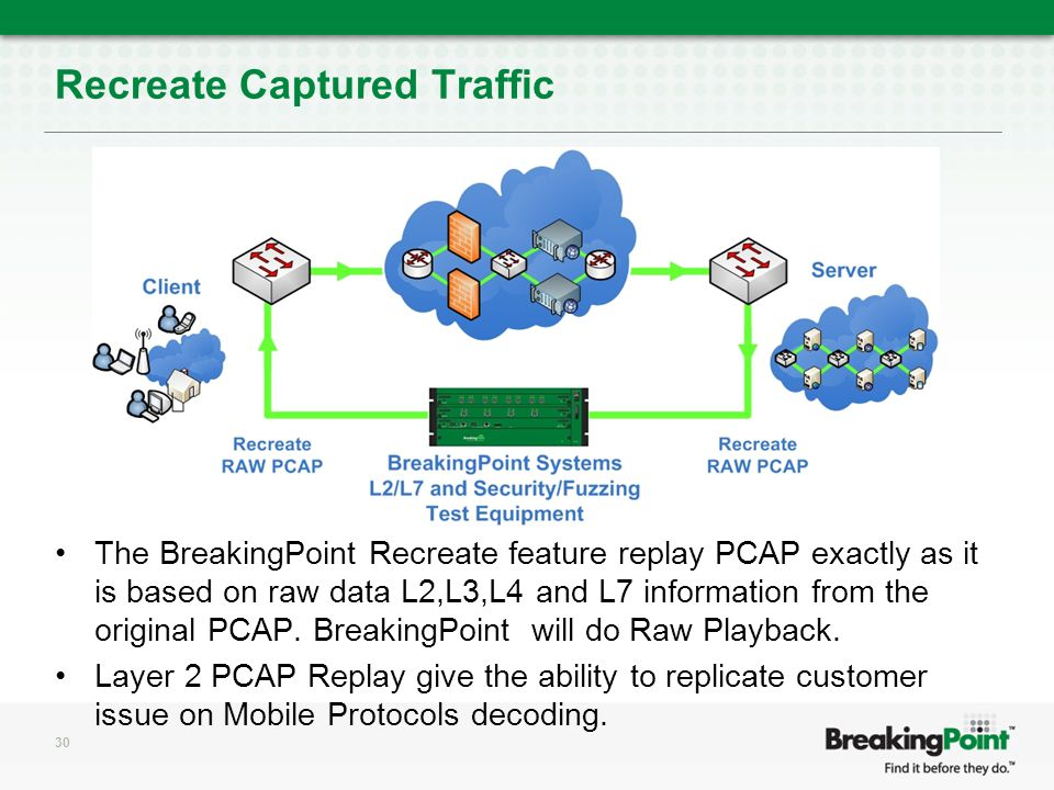 Recreate Captured Traffic The BreakingPoint Recreate feature replay PCAP exactly as it is based on raw data L2,L3,L4 and L7 information from the original PCAP.