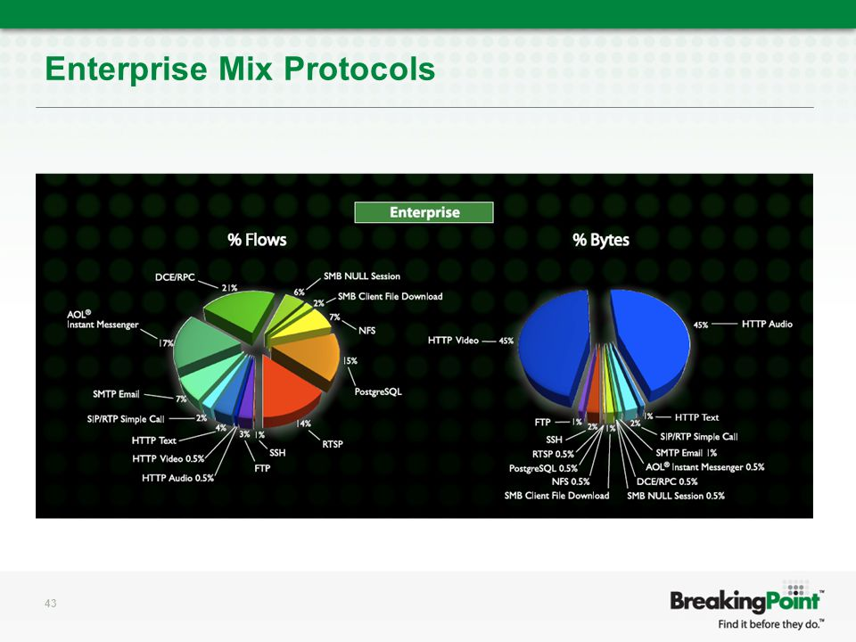 Enterprise Mix Protocols 43