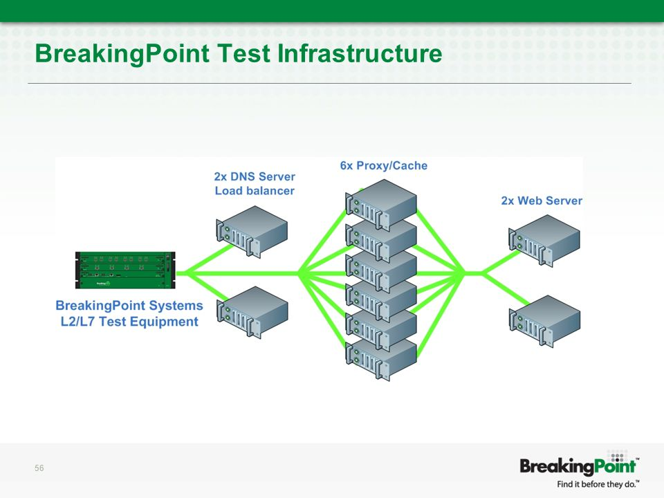 BreakingPoint Test Infrastructure 56