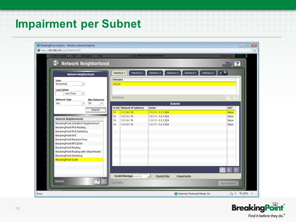 Impairment per Subnet 70