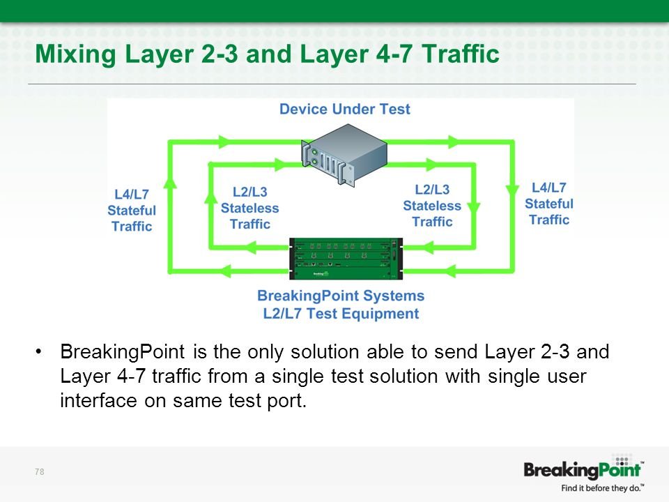 Mixing Layer 2-3 and Layer 4-7 Traffic BreakingPoint is the only solution able to send Layer 2-3 and Layer 4-7 traffic from a single test solution with single user interface on same test port.