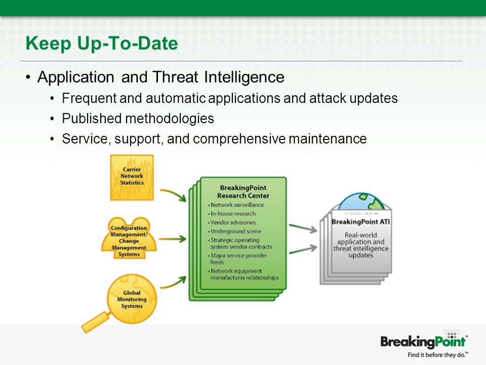 Keep Up-To-Date Application and Threat Intelligence Frequent and automatic applications and attack updates Published methodologies Service, support, and comprehensive maintenance