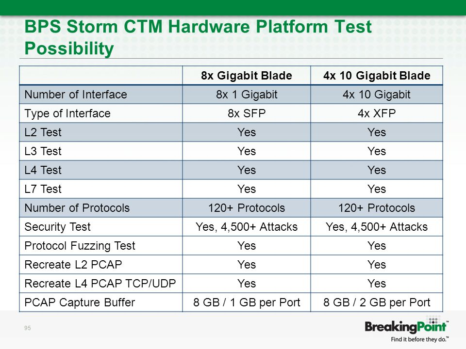 BPS Storm CTM Hardware Platform Test Possibility 8x Gigabit Blade4x 10 Gigabit Blade Number of Interface8x 1 Gigabit4x 10 Gigabit Type of Interface8x SFP4x XFP L2 TestYes L3 TestYes L4 TestYes L7 TestYes Number of Protocols120+ Protocols Security TestYes, 4,500+ Attacks Protocol Fuzzing TestYes Recreate L2 PCAPYes Recreate L4 PCAP TCP/UDPYes PCAP Capture Buffer8 GB / 1 GB per Port8 GB / 2 GB per Port 95