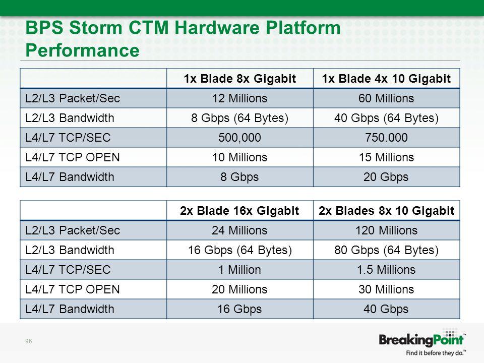 BPS Storm CTM Hardware Platform Performance 1x Blade 8x Gigabit1x Blade 4x 10 Gigabit L2/L3 Packet/Sec12 Millions60 Millions L2/L3 Bandwidth8 Gbps (64 Bytes)40 Gbps (64 Bytes) L4/L7 TCP/SEC500,000750.000 L4/L7 TCP OPEN10 Millions15 Millions L4/L7 Bandwidth8 Gbps20 Gbps 96 2x Blade 16x Gigabit2x Blades 8x 10 Gigabit L2/L3 Packet/Sec24 Millions120 Millions L2/L3 Bandwidth16 Gbps (64 Bytes)80 Gbps (64 Bytes) L4/L7 TCP/SEC1 Million1.5 Millions L4/L7 TCP OPEN20 Millions30 Millions L4/L7 Bandwidth16 Gbps40 Gbps