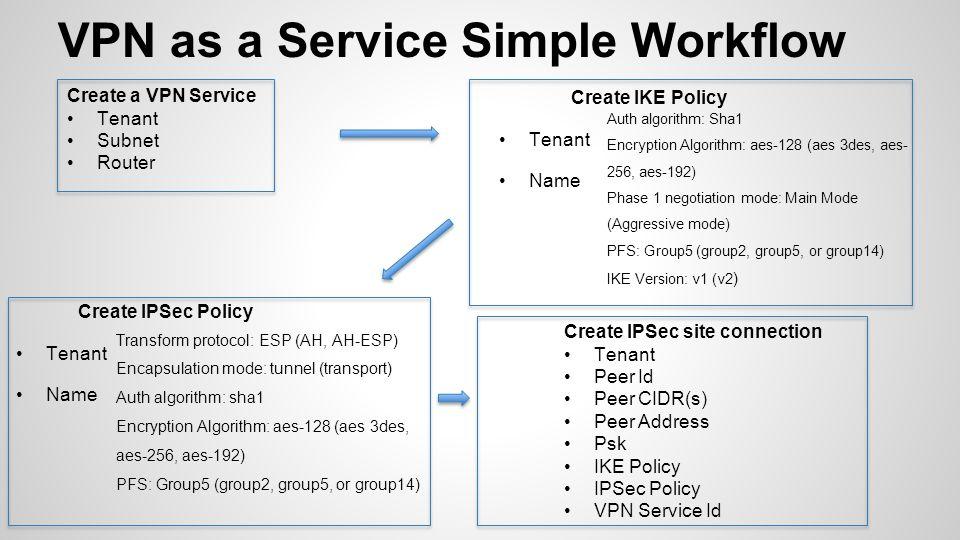 VPN as a Service Simple Workflow Create IKE Policy Tenant Name Create IPSec Policy Tenant Name Create a VPN Service Tenant Subnet Router Auth algorithm: Sha1 Encryption Algorithm: aes-128 (aes 3des, aes- 256, aes-192) Phase 1 negotiation mode: Main Mode (Aggressive mode) PFS: Group5 (group2, group5, or group14) IKE Version: v1 (v2 ) Transform protocol: ESP (AH, AH-ESP) Encapsulation mode: tunnel (transport) Auth algorithm: sha1 Encryption Algorithm: aes-128 (aes 3des, aes-256, aes-192) PFS: Group5 (group2, group5, or group14) Create IPSec site connection Tenant Peer Id Peer CIDR(s) Peer Address Psk IKE Policy IPSec Policy VPN Service Id